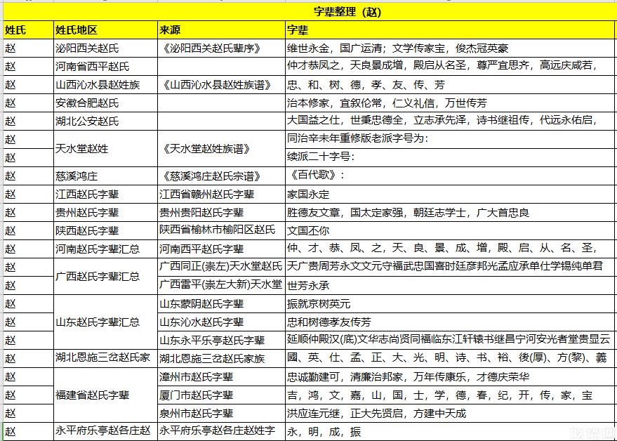 全国各地赵氏字辈大全、赵氏字辈排行