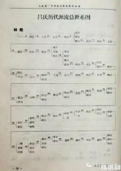 吕氏家谱图—历代源流总世系图